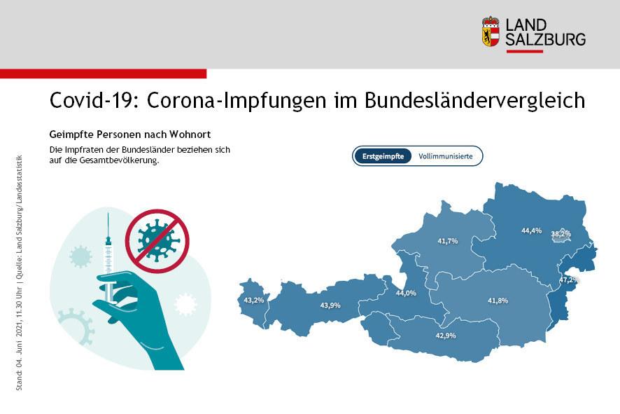44 Prozent der Salzburger Gesamtbevölkerung haben die erste Corona-Teilimpfung bereits erhalten. Nur in Wien und dem Burgenland ist dieser Wert höher. Gemessen an der impfbaren Bevölkerung ab 16 Jahren wurden in Salzburg bereits mehr als 50 Prozent einmalig geimpft.