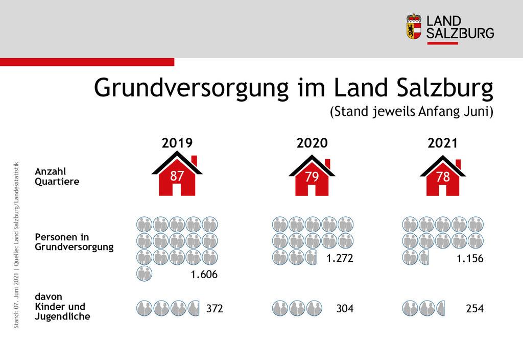 Grundversorgung im Land Salzburg Stand 7.6.2021