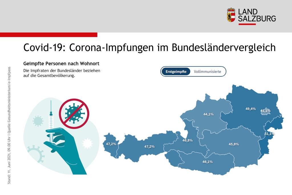 46,8 Prozent der Salzburger Gesamtbevölkerung haben die erste Corona-Teilimpfung bereits erhalten, das sind 261.589 Personen. Kommende Woche erwartet Salzburg 41.260 Impfdosen.
