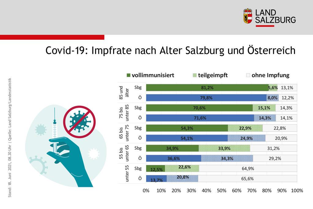 Coronavirus Impfrate nach Alter Vergleich Land Salzburg mit Oesterreich Stand 18.6.2021