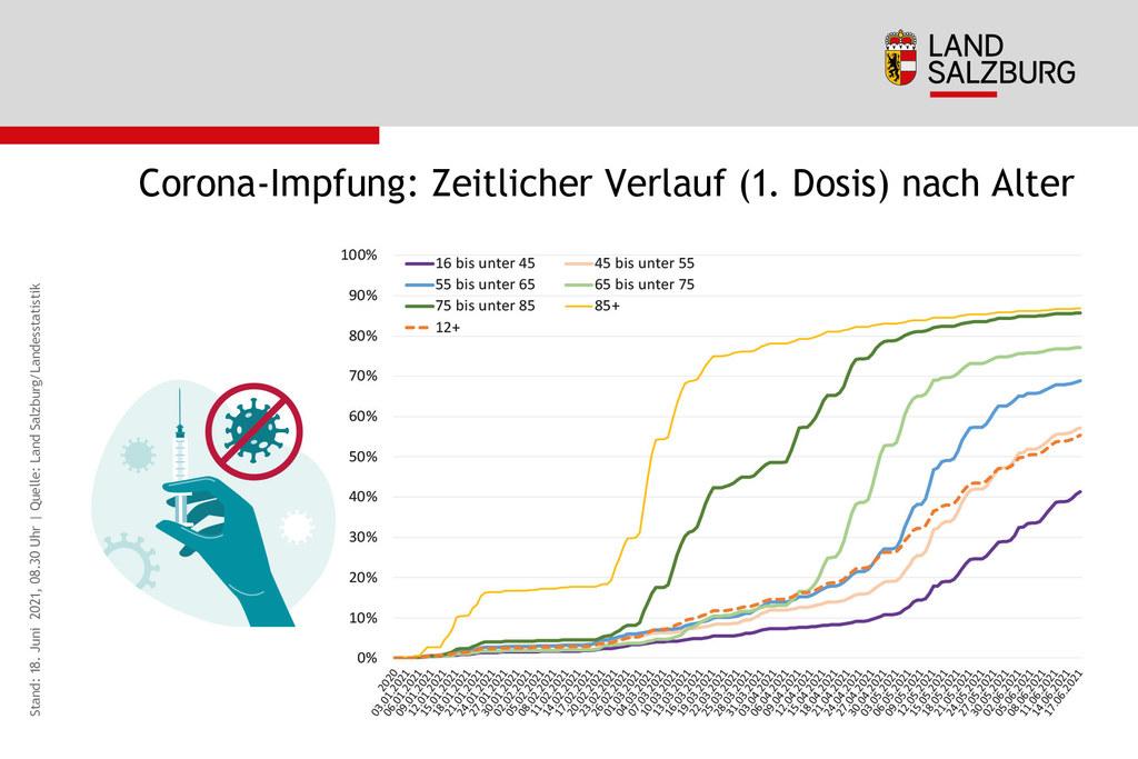 Coronavirus Entwicklung Zahl der Impfungen 1. Dosis nach Alter in Salzburg Stand 18.6.2021
