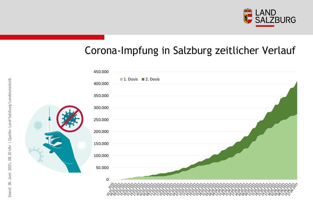 Coronavirus Entwicklung Zahl der Impfungen 1. und 2. Dosis in Salzburg Stand 18.6.2021