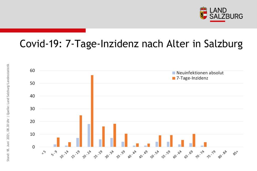 Coronavirus Sieben-Tages-Inzidenz und Zahl der Neuinfektionen nach Alter in Salzburg Stand 18.6.2021