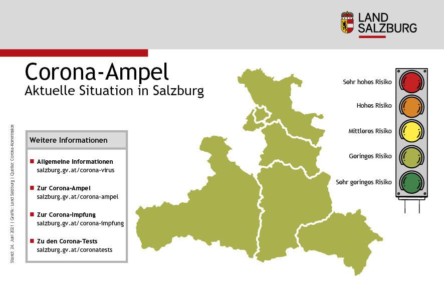 """Die Corona-Ampel in Salzburg bleibt vorerst gelb-grün, das bedeutet laut Gesundheitsministerium """"geringes Risiko""""."""