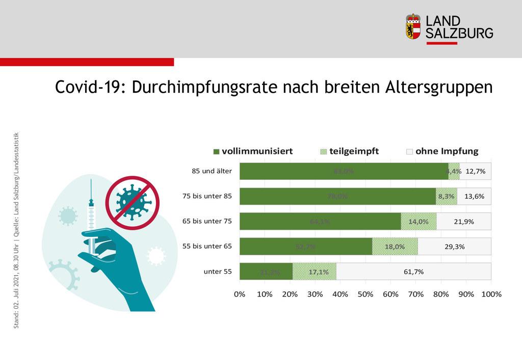 Bei den unter 55-Jährigen ist die Durchimpfungsrate noch sehr gering. Erst 38,3 Prozent sind teilimmunisiert. Das will das Land Salzburg mit niederschwelligen Angeboten und gezielten Informationskampagnen beschleunigen.