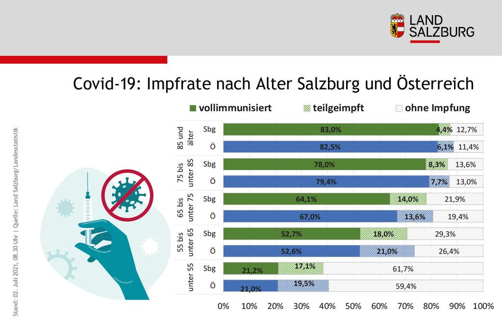 Salzburgs Impffortschritt liegt im Österreichschnitt und zeigt vor allem bei den Jüngeren noch großes Potential auf.