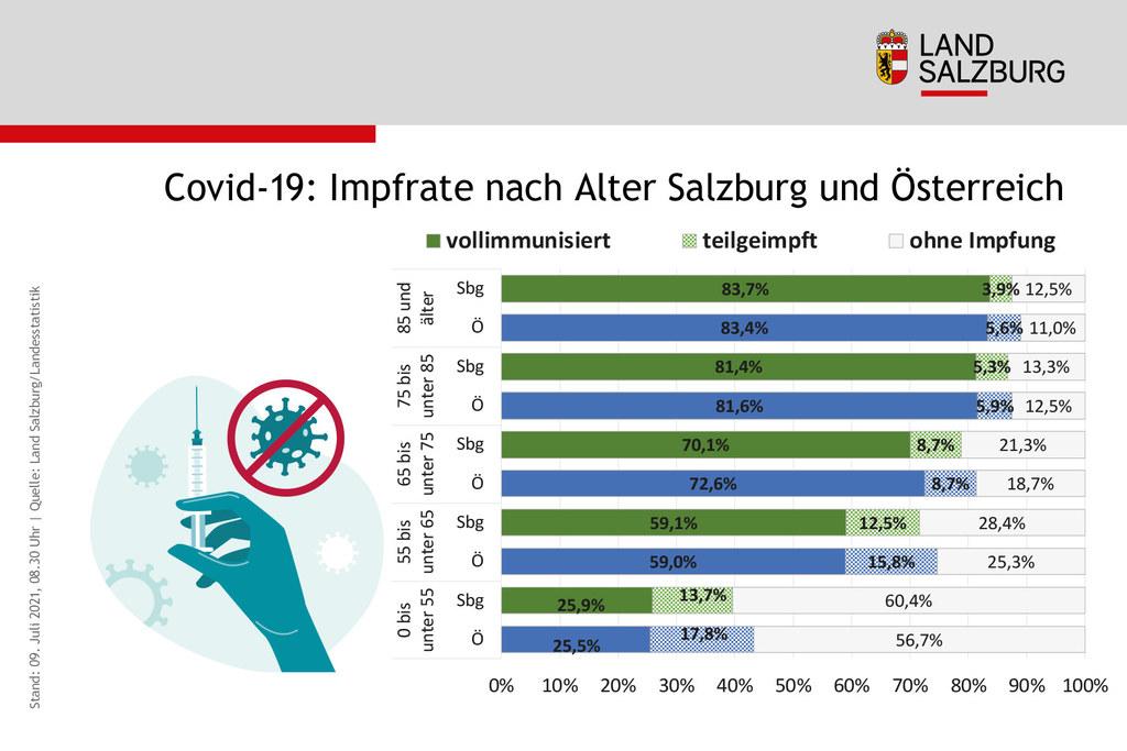 Salzburgs Impffortschritt liegt im Österreichschnitt und zeigt vor allem bei den Jüngeren noch großes Potenzial auf. Die niederschwelligen Angebote sollen für noch mehr Impfungen sorgen.