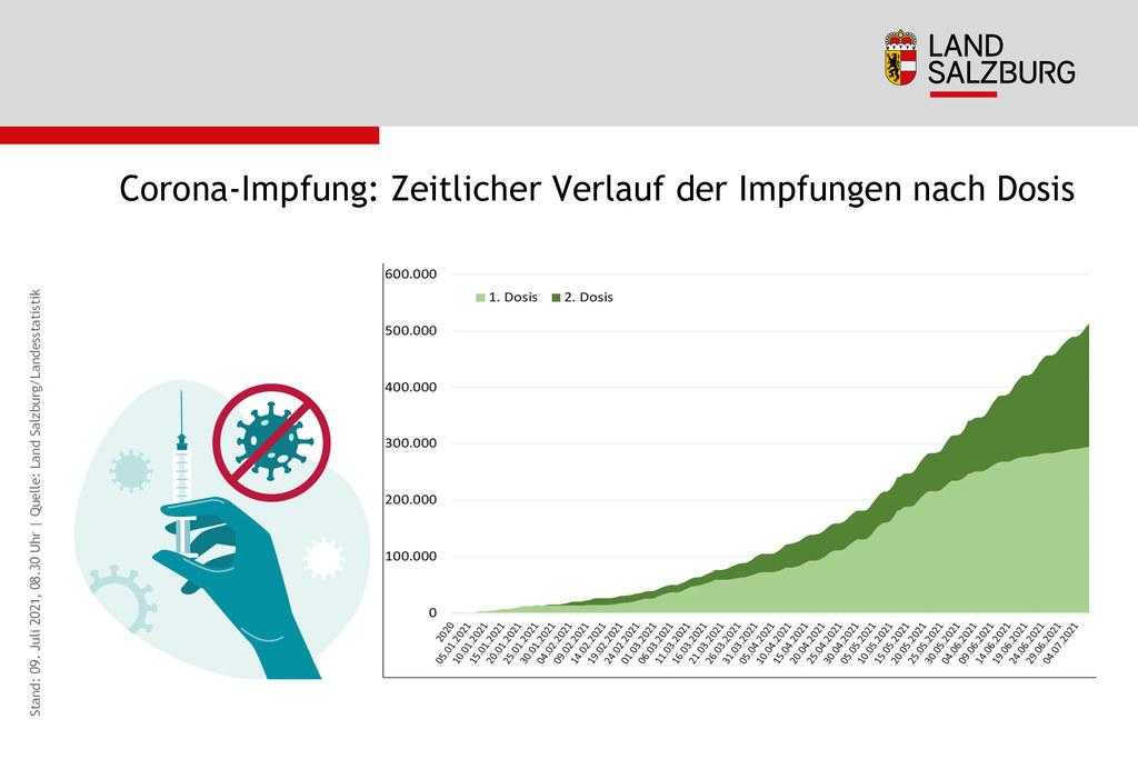 512.754 Dosen wurden bisher an Salzburgerinnen und Salzburger verimpft, davon sind 294.152 Erstimpfungen und 218.602 Zweitimpfungen.