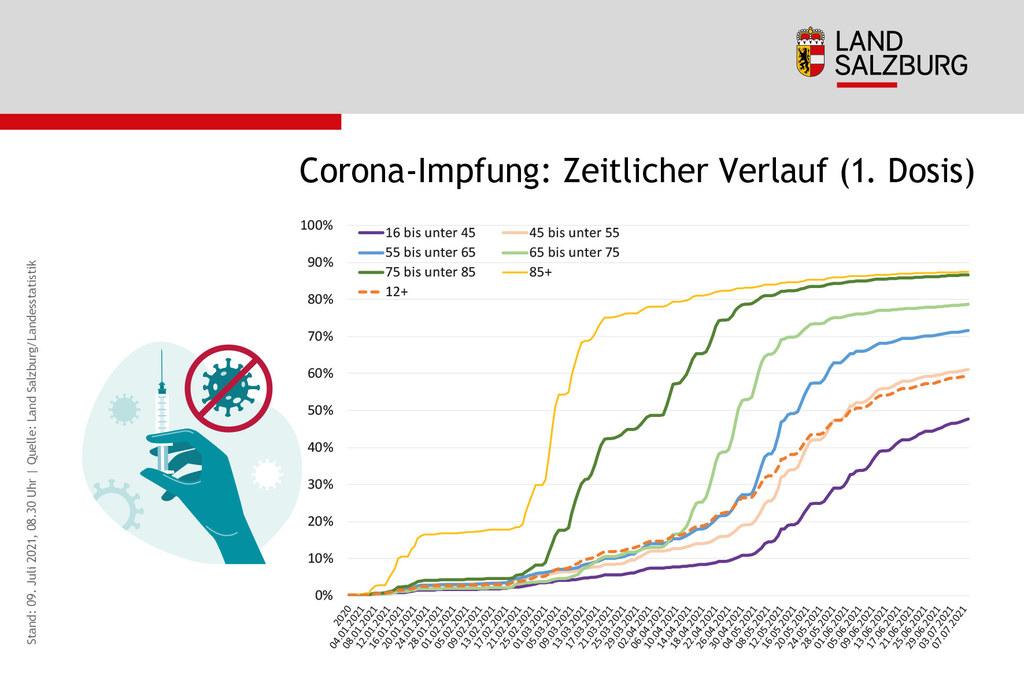 Die Älteren sind sehr früh gegen das Corona-Virus geschützt worden. Nach und nach erhöht sich die Durchimpfungsrate auch bei den jüngeren Altersgruppen.