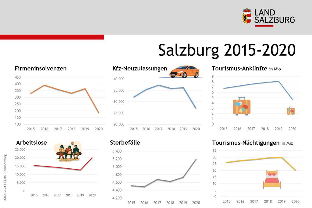 Coronavirus Statistischer Vergleich Salzburg 2015 bis 2020 Stand 13.7.2021