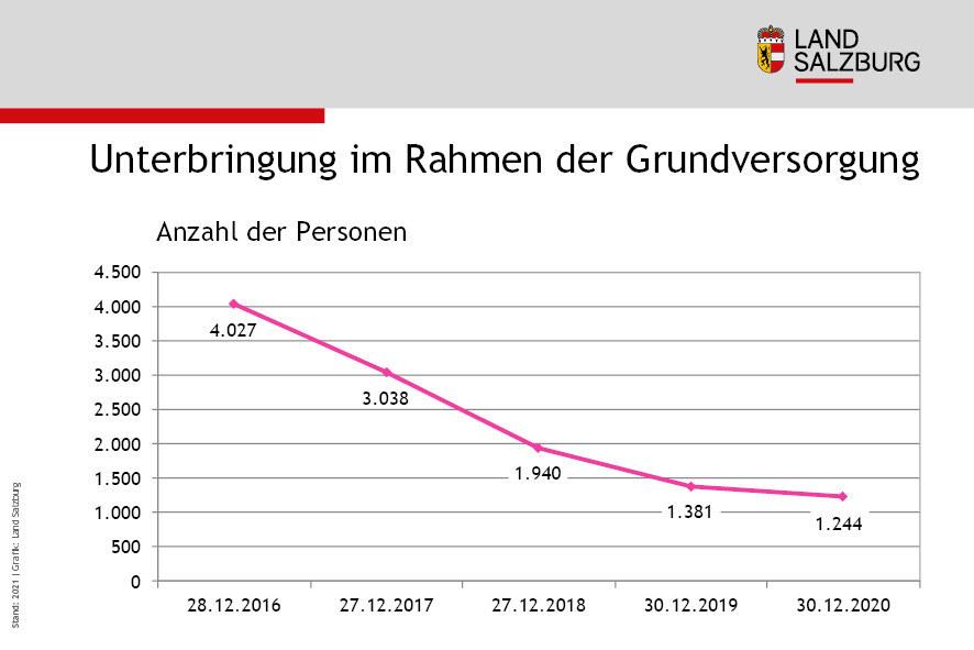 Anzahl der Personen in Unterbringung im Rahmen der Grundversorgung Entwicklung 2016 bis 2020