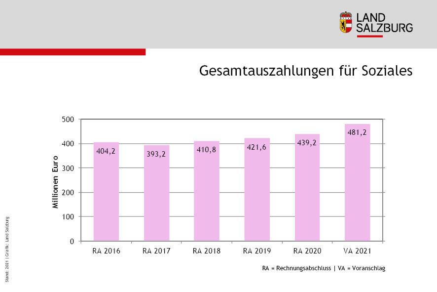 Gesamtauszahlungen fuer Soziales im Land Salzburg 2016 bis 2020 und Voranschlag 2021