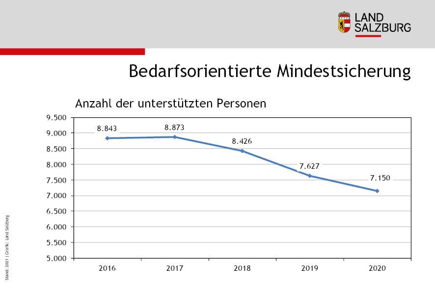 Bedarfsorientierte Mindestsicherung Entwicklung Anzahl der Personen 2016 bis 2020
