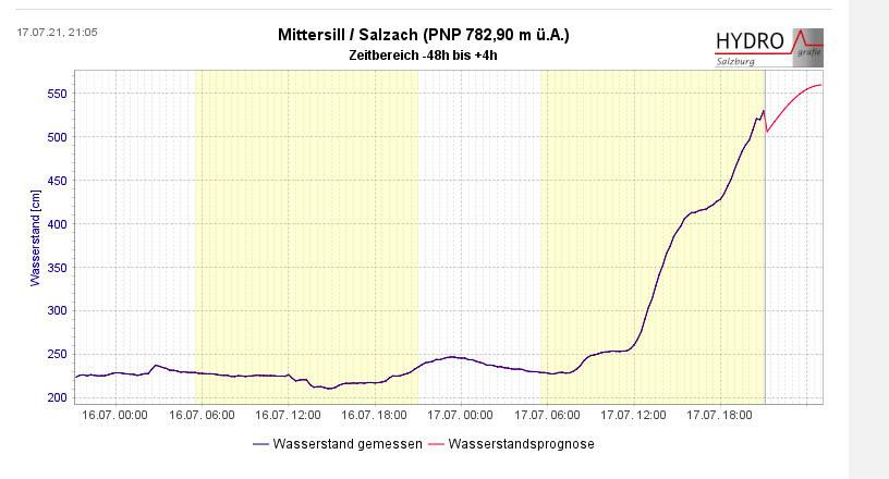 In Mittersill hat der Pegel der Salzach bereits die Alarmstufe 2 überschritten. Erstmals musste die Hubbrücke wegen Hochwassergefahr aktiviert werden. Die Wasserstandsprognose zeigt ein weiteres Ansteigen des Pegels in den nächsten Stunden.