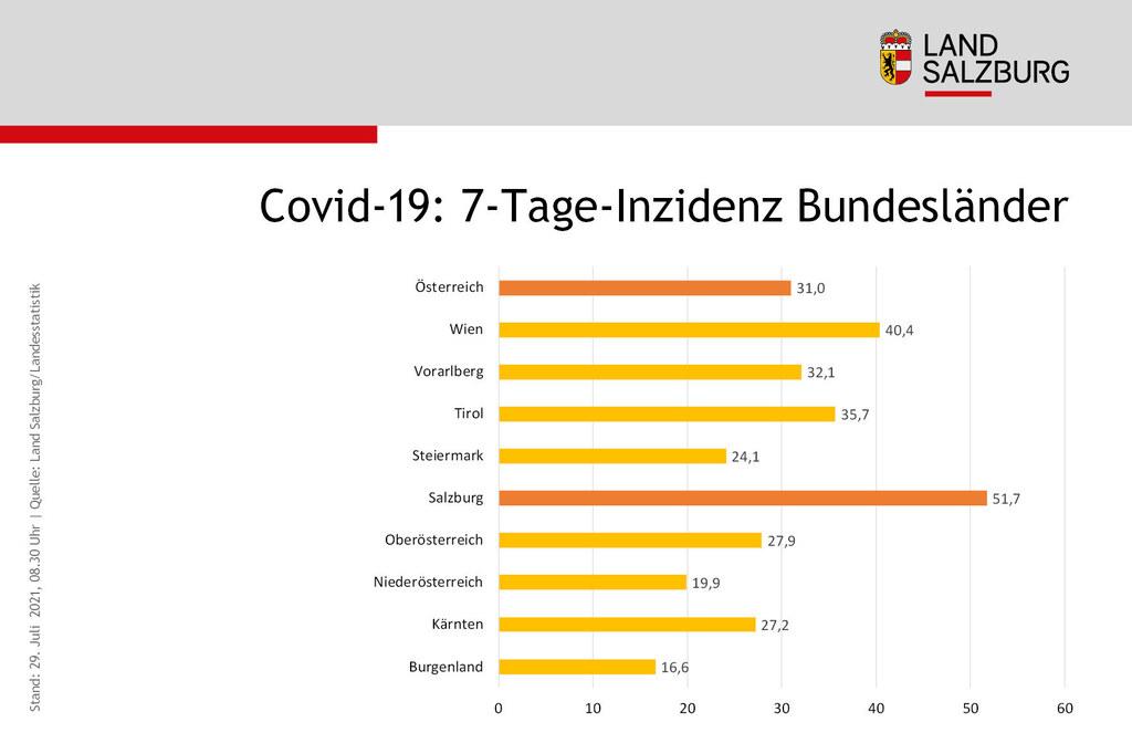 Coronavirus Sieben-Tages-Inzidenz Vergleich der Bundeslaender Stand 29.7.2021