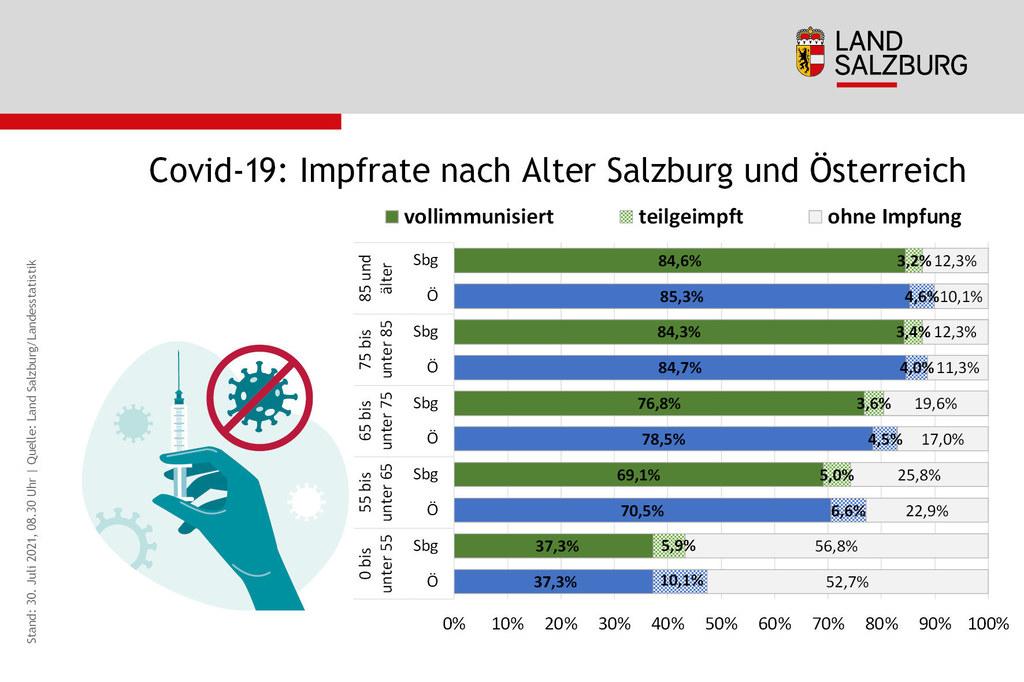 Salzburgs Impffortschritt liegt im Österreichschnitt und zeigt vor allem bei den Jüngeren noch großes Potenzial auf.