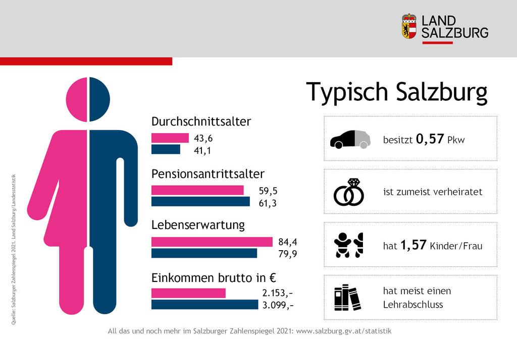 Salzburg in Zahlen, Daten und Fakten - Salzburger Zahlenspiegel 2021