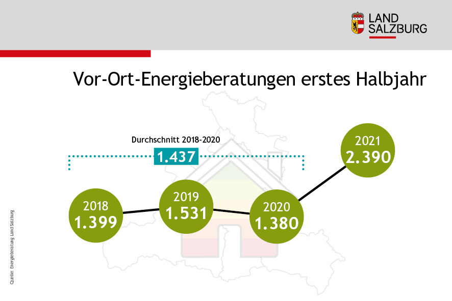 Energieberatungen im Land Salzburg vor Ort - Vergleich der ersten Halbjahre