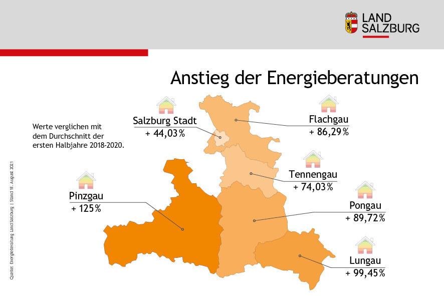 Anstieg der Energieberatungen in den Salzburger Bezirken - Durchschnitt der ersten Halbjahre 2018 bis 2020 verglichen mit dem ersten Halbjahr 2021
