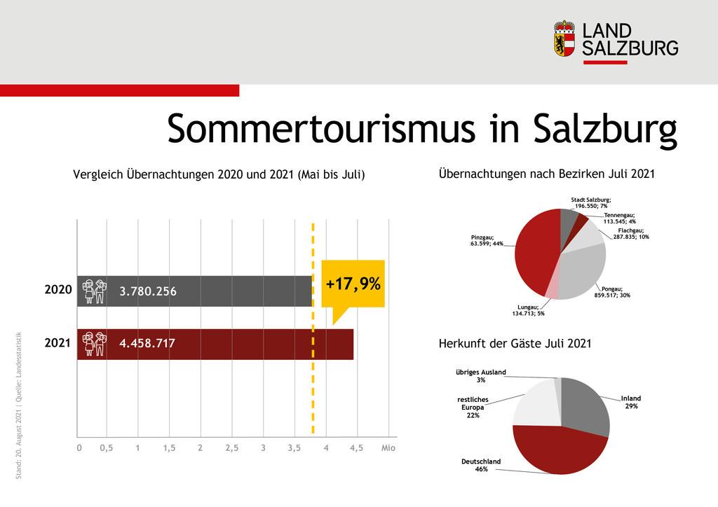 Sommertourismus in Salzburg Stand 20.8.2021
