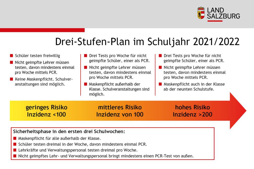 Coronavirus Drei-Stufen-Plan fuer das Schuljahr 2021/2022 Stand 7.9.2021