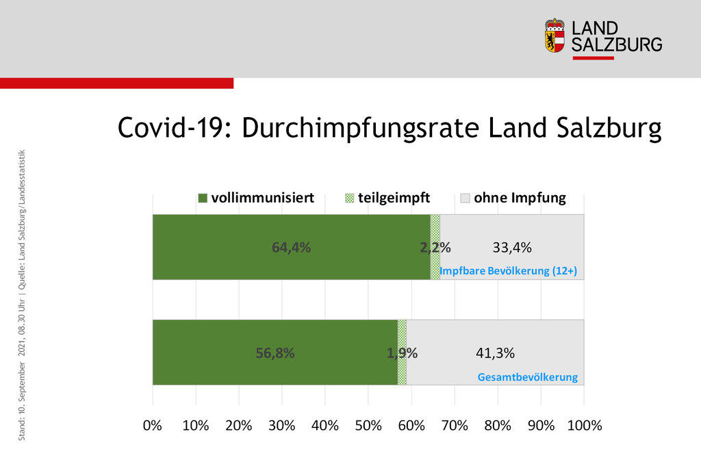 64,4 Prozent der impfbaren (12+) Salzburgerinnen und Salzburger sind vollimmunisiert, 66,6 Prozent erstgeimpft.