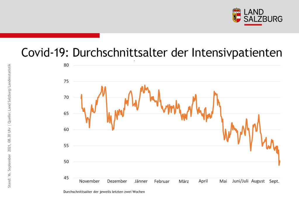 Das Durchschnittsalter der Intensivpatienten in Salzburg sinkt und liegt derzeit bei 57 Jahren.