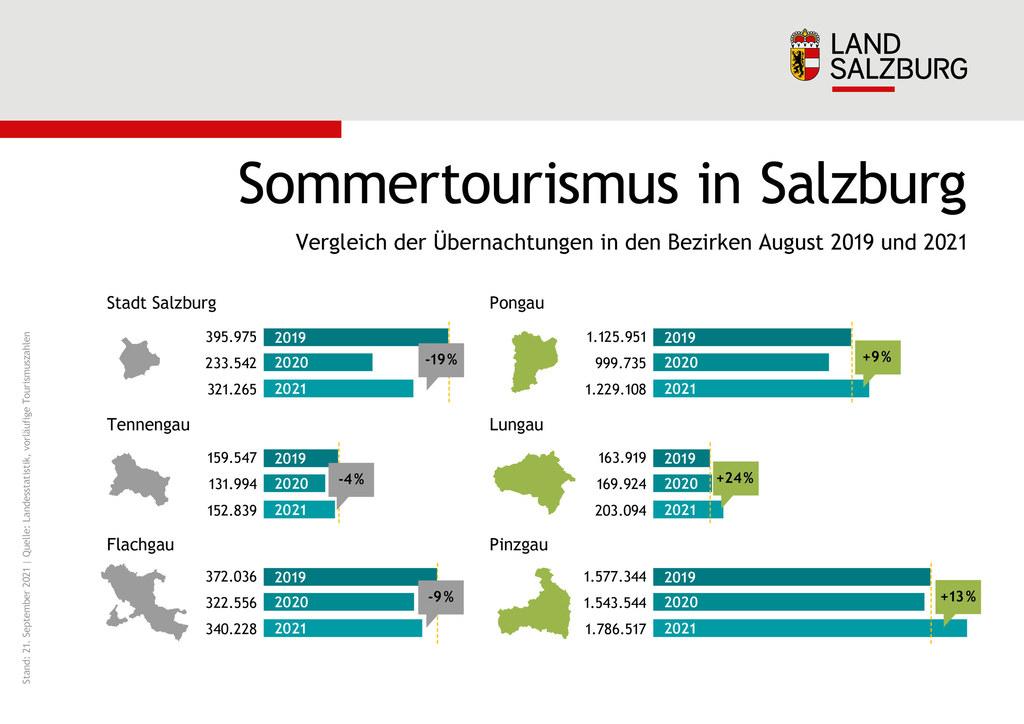Sommertourismus in Salzburg Vergleich der Uebernachtungen in den Bezirken August 2021 mit 2019 und 2020 Stand 21.9.2021