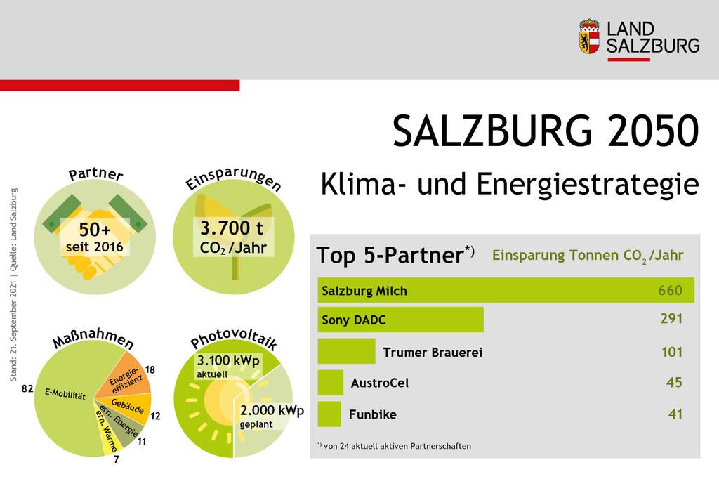 Salzburg-2050-Partner Klima- und Energiestrategie Stand 21.9.2021