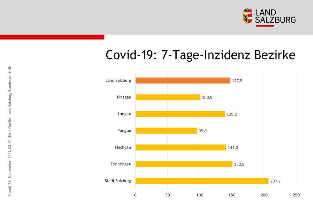 Coronavirus Sieben-Tages-Inzidenz Vergleich der Bezirke Land Salzburg Stand 23.9.2021