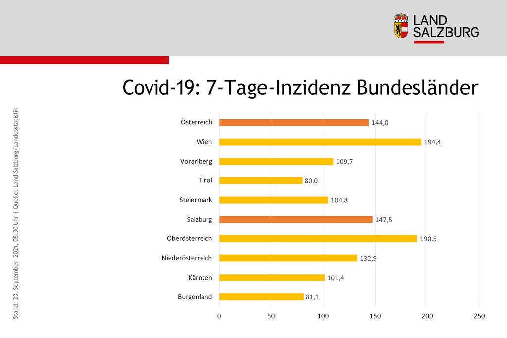 Coronavirus Sieben-Tages-Inzidenz Vergleich der Bundeslaender Stand 23.9.2021