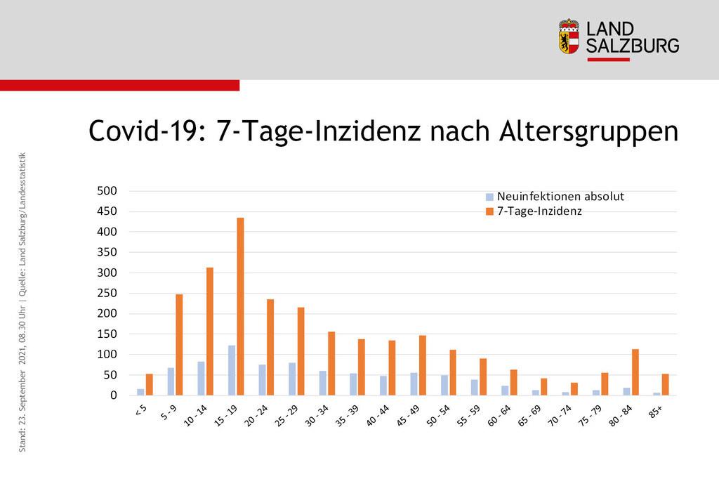 Coronavirus Sieben-Tages-Inzidenz nach Alter Land Salzburg Stand 23.9.2021
