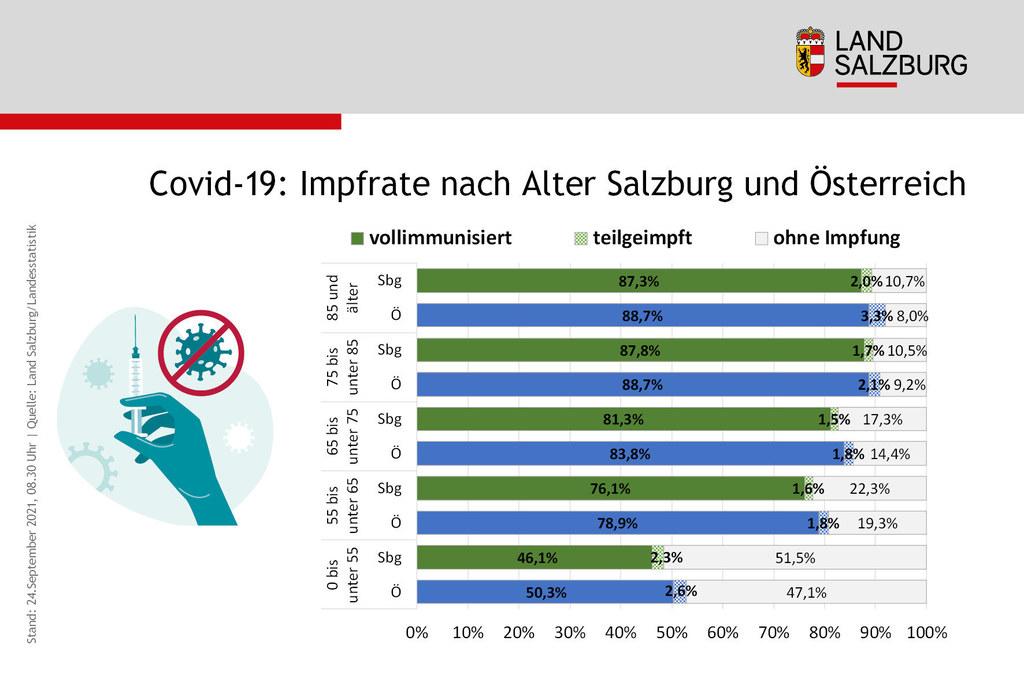 Coronavirus Impfrate nach Alter in Salzburg und Oesterreich Stand 24.9.2021