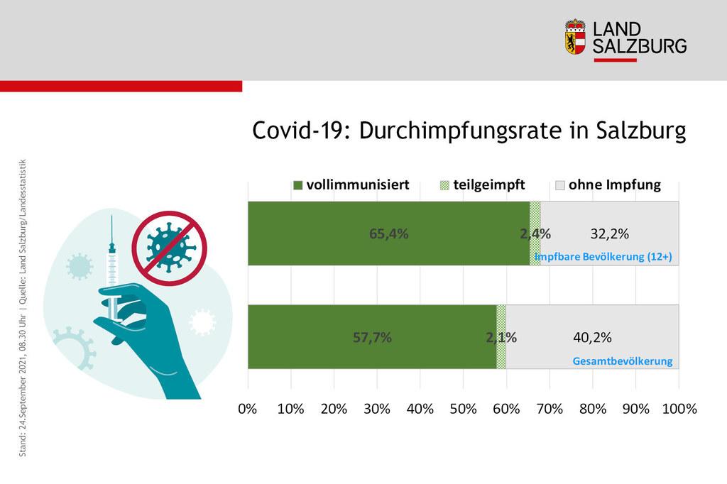 Coronavirus Durchimpfungsrate in Salzburg nach Immunisierungsstand Stand 24.9.2021