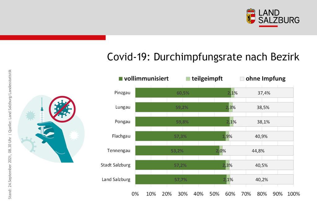 Coronavirus Durchimpfungsrate in Salzburg nach Bezirk Stand 24.9.2021