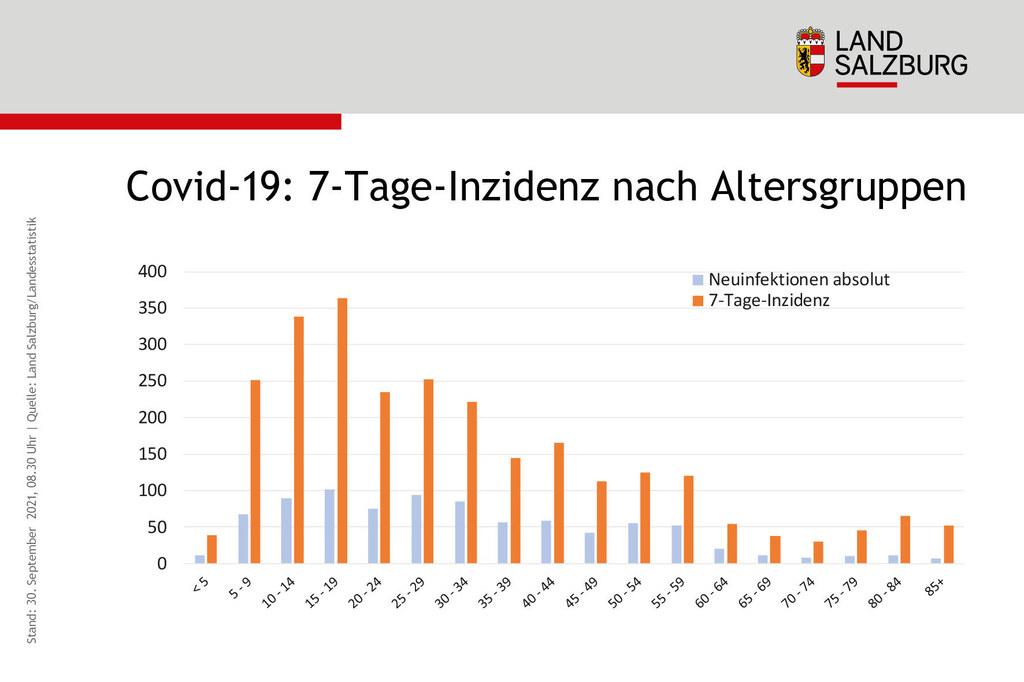 Die 7-Tage-Inzidenzen in den einzelnen Altersgruppen hängen stark mit der jeweiligen Durchimpfungsrate zusammen. Am höchsten liegt sie bei den 15- bis 19-Jährigen.