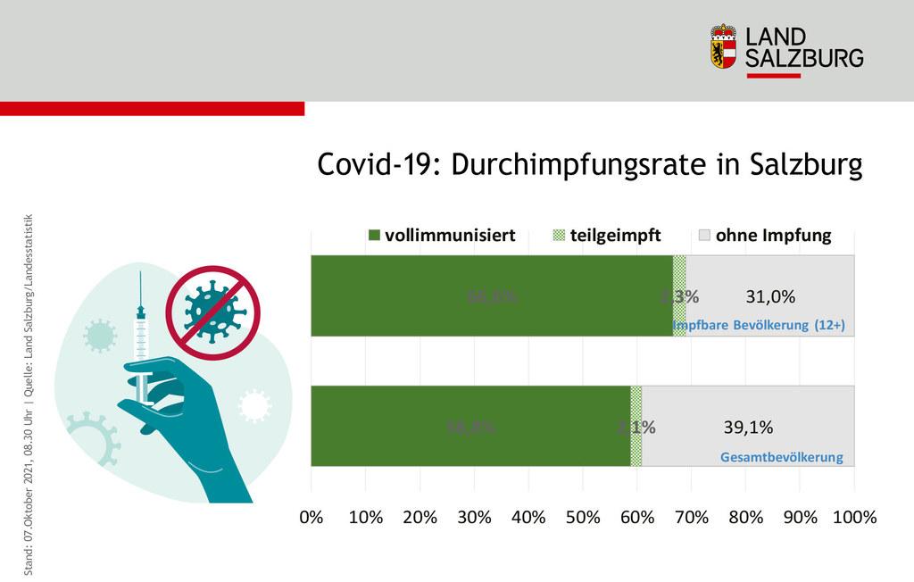 Mit heutigem Stand um 8.30 Uhr sind rund 59 Prozent der Gesamtbevölkerung vollimmunisiert.