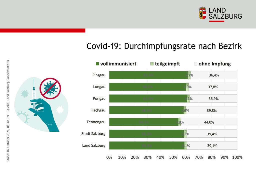 Coronavirus Durchimpfungsrate in Salzburg nach Bezirk Stand 7.10.2021