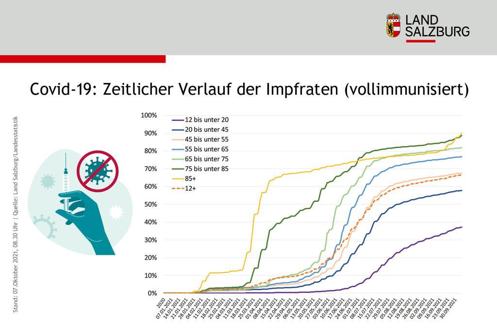 Bei den 12- bis unter 20-Jährigen liegt die Vollimmunsierung noch unter 40 Prozent.