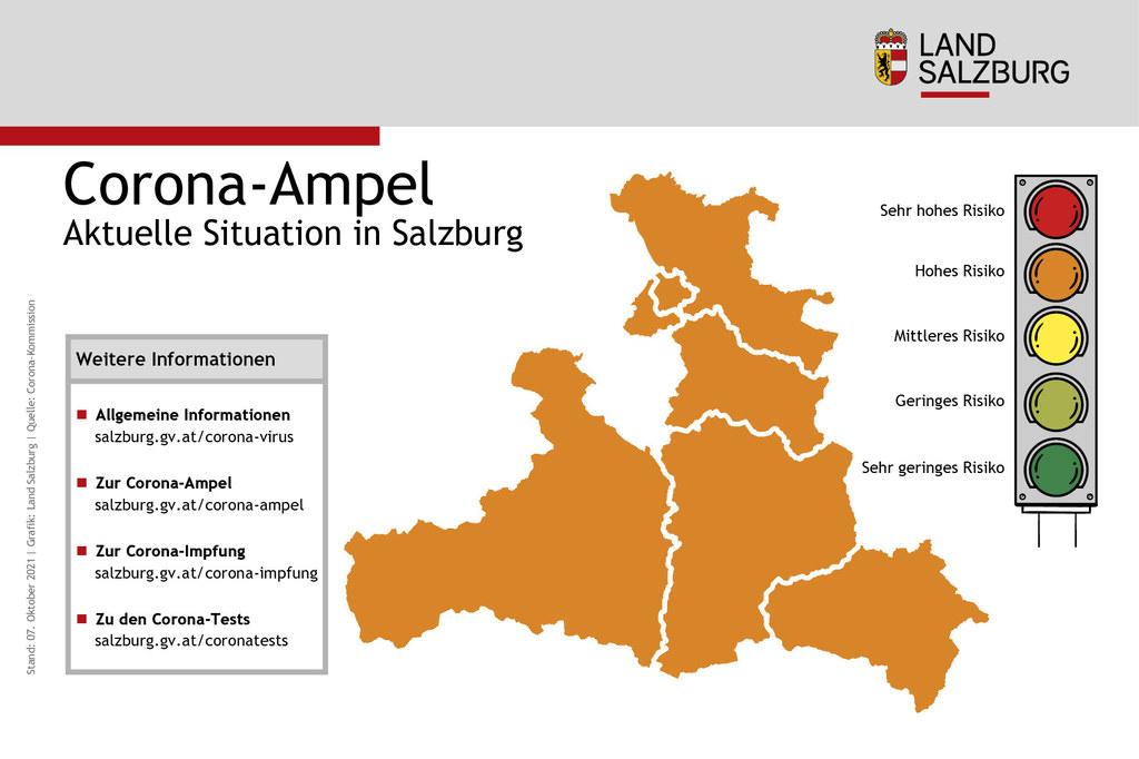 """Nachdem Salzburg vor drei Wochen von der Ampelkommission auf Rot (sehr hohes Risiko) eingestuft wurde, gibt es nun schon dreiWochen in Folge""""orange – hohes Risiko""""."""