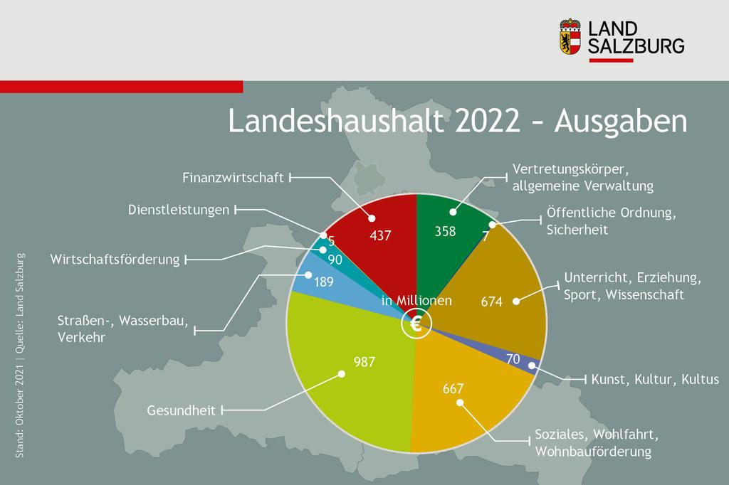 Landeshaushalt 2022 Ausgaben Land Salzburg Stand 12.10.2021