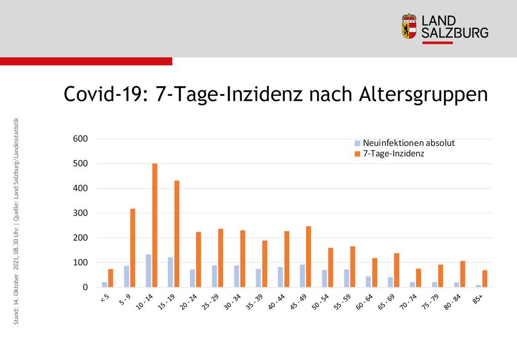 Coronavirus Neuinfektionen und Sieben-Tages-Inzidenz nach Alter Land Salzburg Stand 14.10.2021