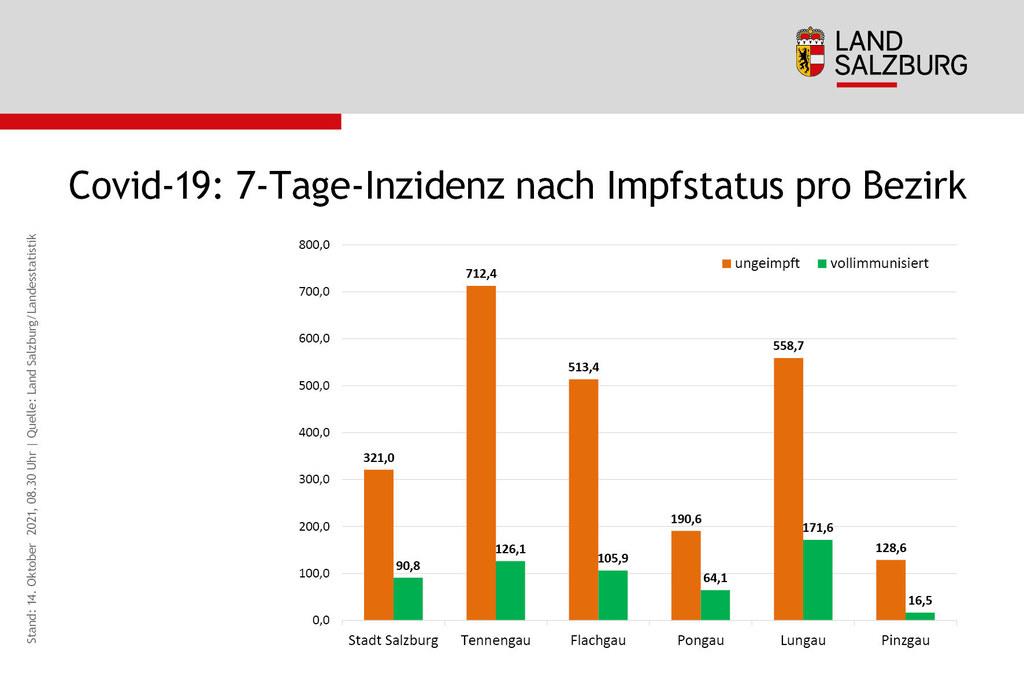 Coronavirus Sieben-Tages-Inzidenz nach Impfstatus pro Bezirk Land Salzburg Stand 14.10.2021
