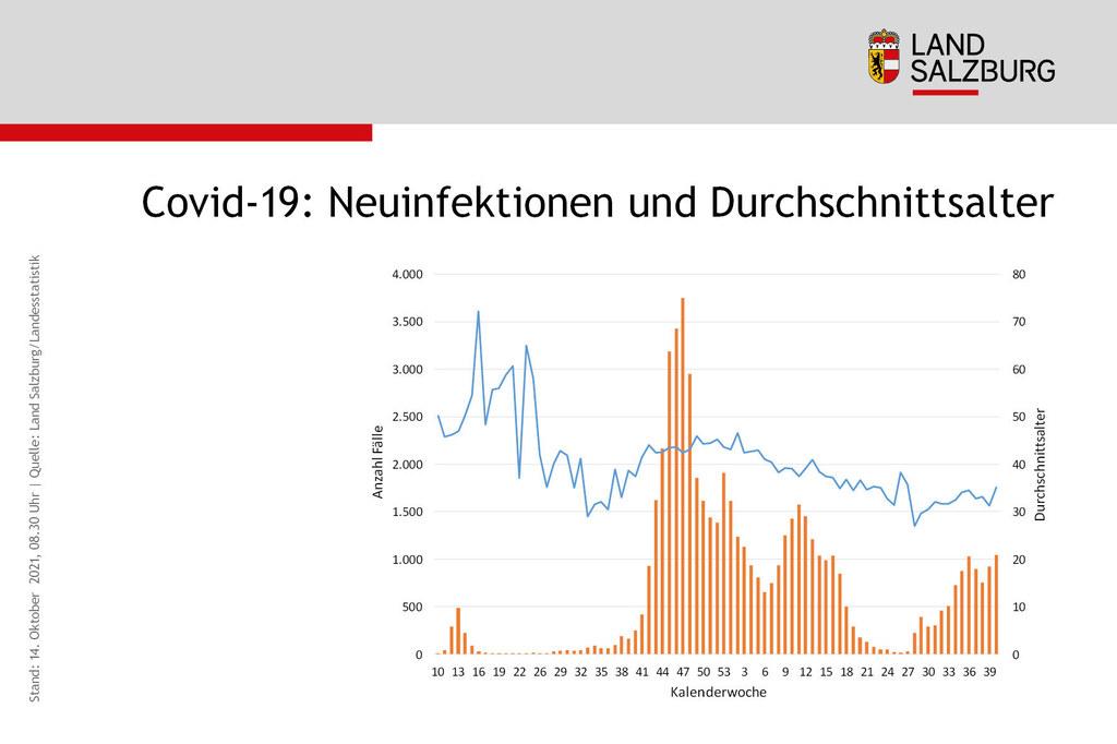 Coronavirus Entwicklung Anzahl der Neuinfektionen und Durchschnittsalter Land Salzburg Stand 14.10.2021