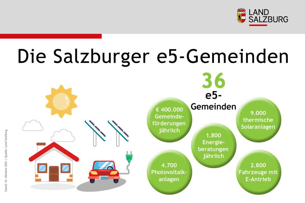 Maßnahmen der Salzburger e5-Gemeinden fuer mehr Energie-Effizienz Stand 14.10.2021