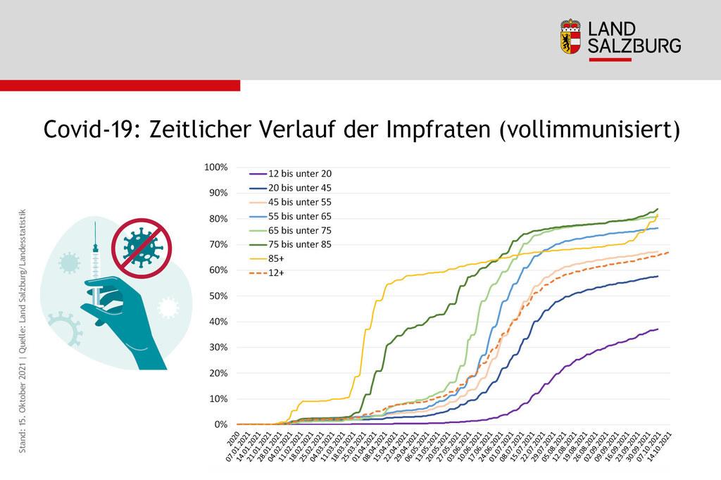 Coronavirus Entwicklung der Impfraten vollimmunisiert nach Alter Stand 15.10.2021
