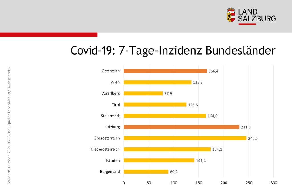 Coronavirus Sieben-Tages-Inzidenz Vergleich der Bundeslaender Stand 18.10.2021