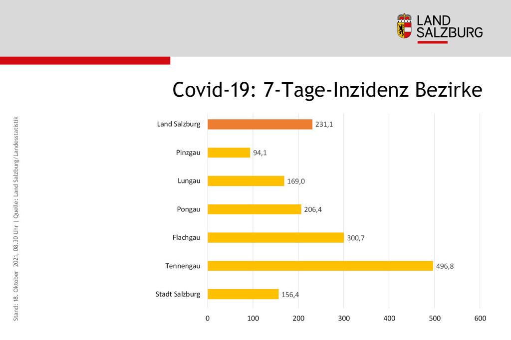 Coronavirus Sieben-Tages-Inzidenz Vergleich der Bezirke Land Salzburg Stand 18.10.2021