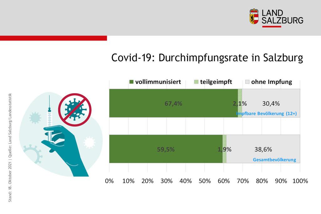 Coronavirus Impfrate in Salzburg nach Immunisierungsstand Stand 18.10.2021