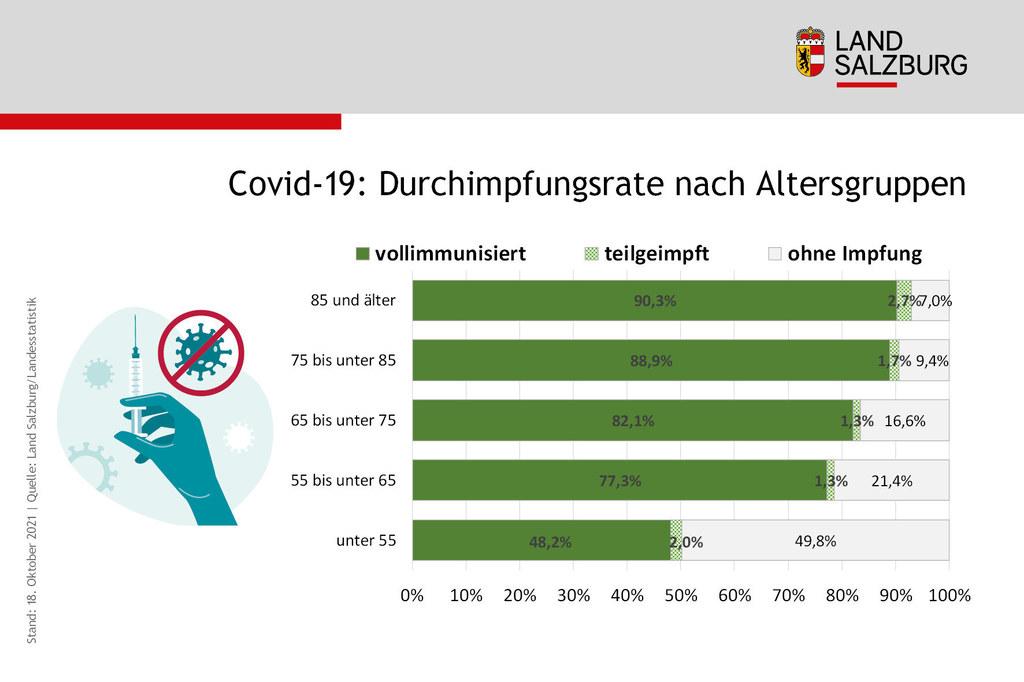 Coronavirus Impfrate nach Alter in Salzburg Stand 18.10.2021